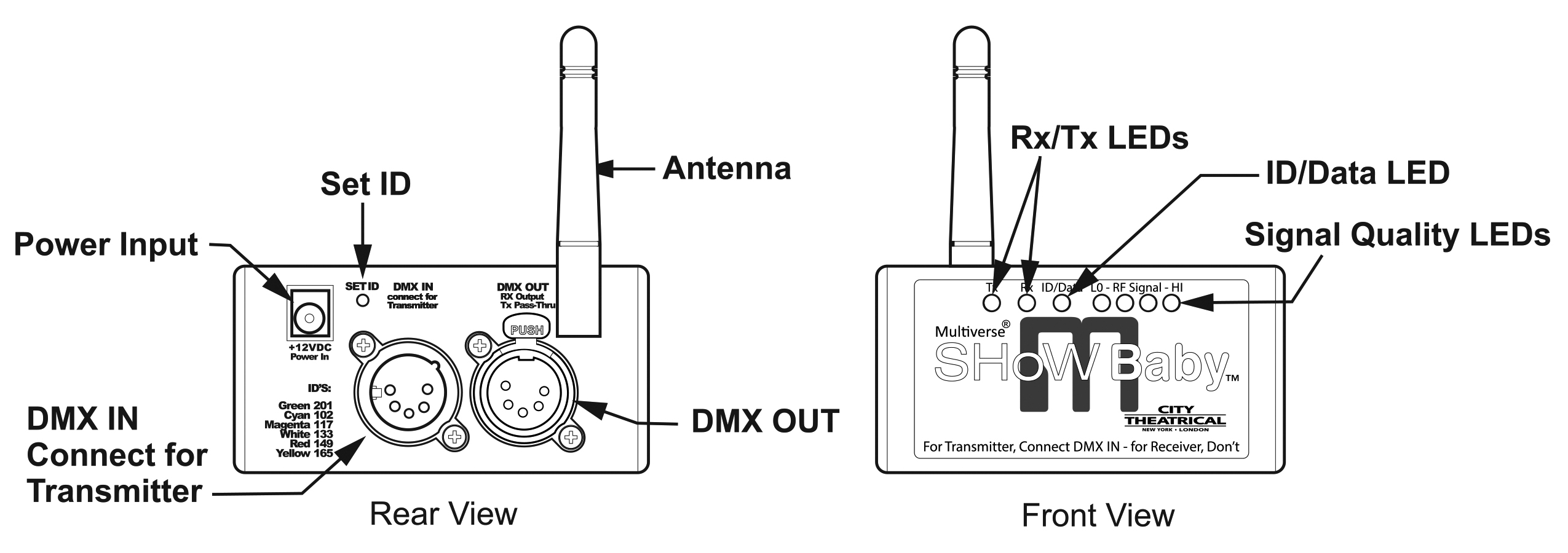 And The Antenna And The Transmitter And The Two Points Are In One Line